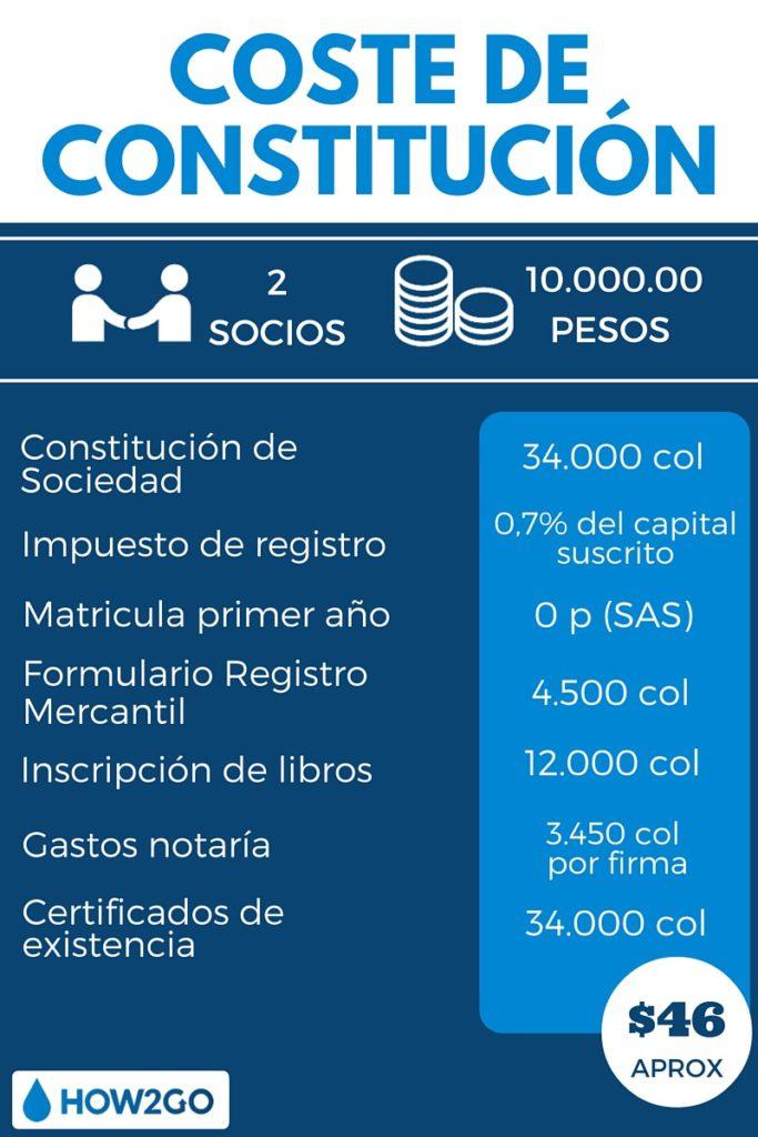Constitución Sociedad Colombia ejemplo infografía