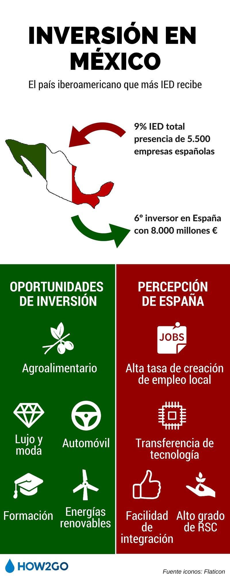Infografia Inversión en México