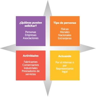 México internacionalización constitución de sociedades