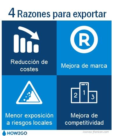 4 razones para exportar