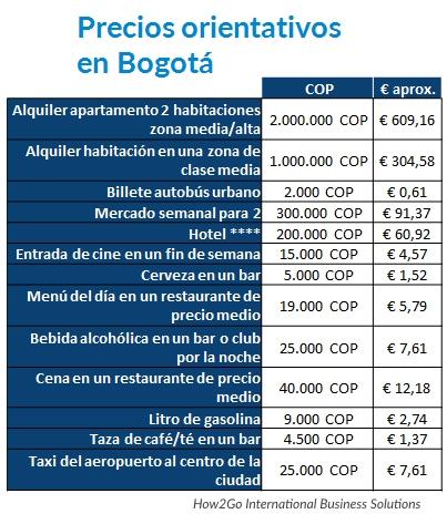Coste de vida en Colombia bogotá